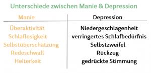 bipolare störung manisch depressiv
