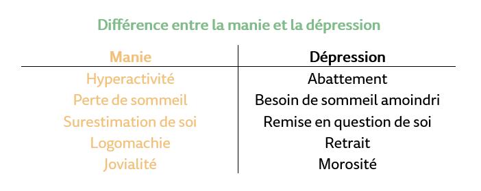 Différence entre la manie et la dépression