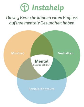 Bereiche der Mentalen Gesundheit