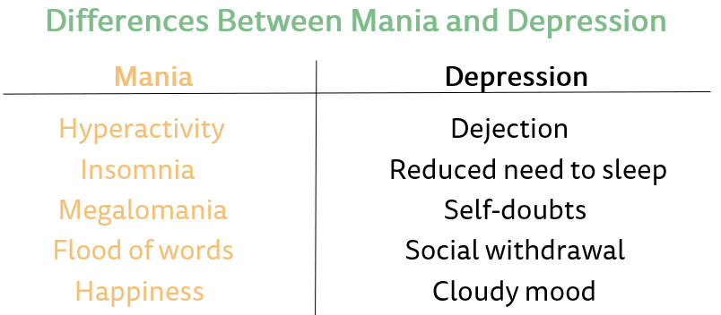 difference between mania and depression